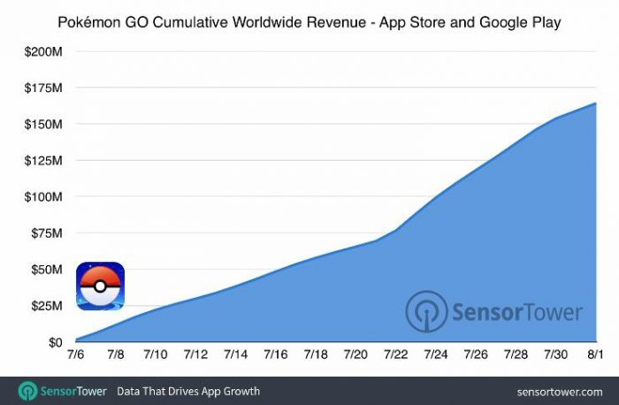 snesortower-pokemon-go-ww-revenue