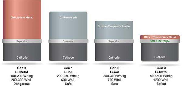 solidenergy-system-new-battery