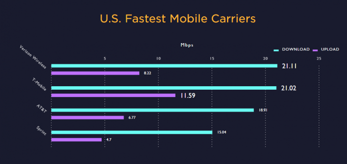 speedtest-us-fastest-mobile-carriers