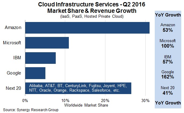 synergyresearch-2q16-cloudcomputing-2