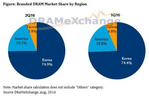 trendforce-2q16-dram-market-share