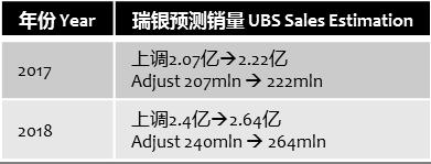 ubs-2017-2018-apple-sales-estimation