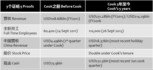 venturebeat-apple-tim-cook-5-years