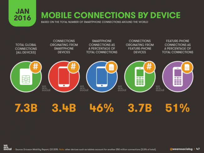 wearesocial-mobile-connection-by-device-jan-2016