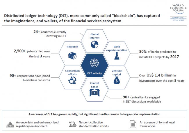 wef-bitcoin-blockchain