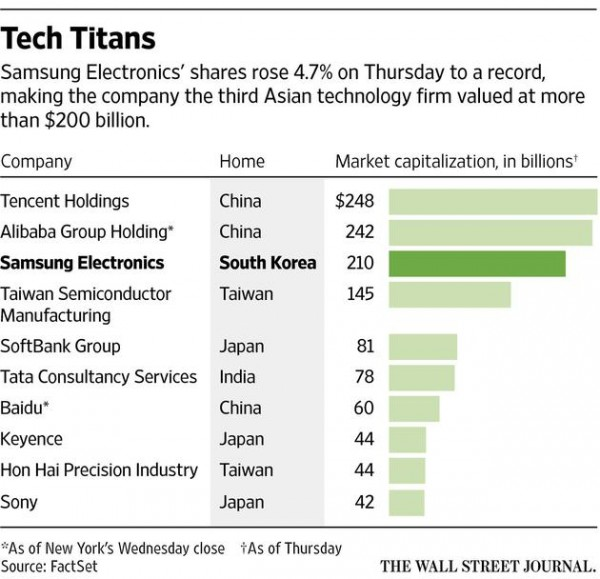 wsj-tech-titans-samsung-electronics
