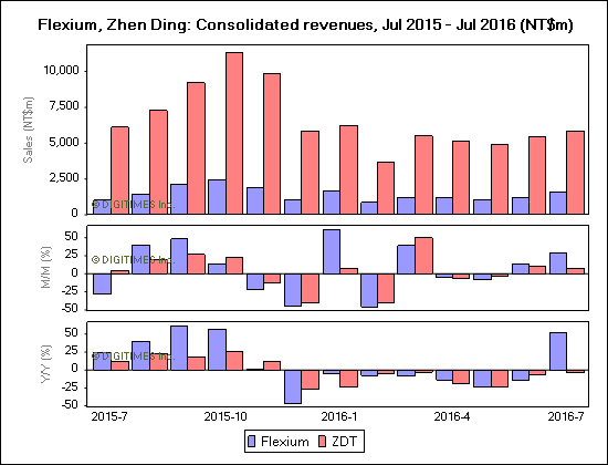 zhending-flexium-consolidated-revenues-2015-2016
