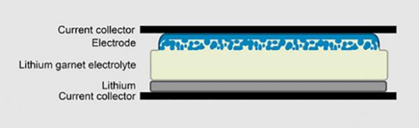 zth-zurich-solid-state-battery