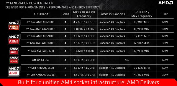amd-7th-gen-desktop-lineup