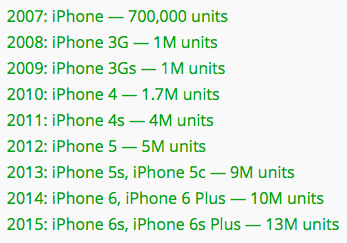 apple-weekendsales-of-prev-iphones