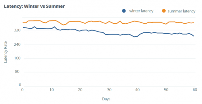 apteligent-winter-vs-summer-apps-slower