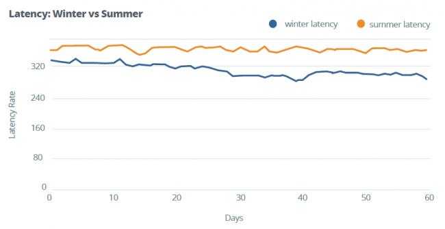 apteligent-winter-vs-summer-apps-slower