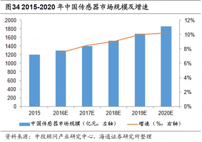 bccresearch-2015-2021-sensor-market-trends-china
