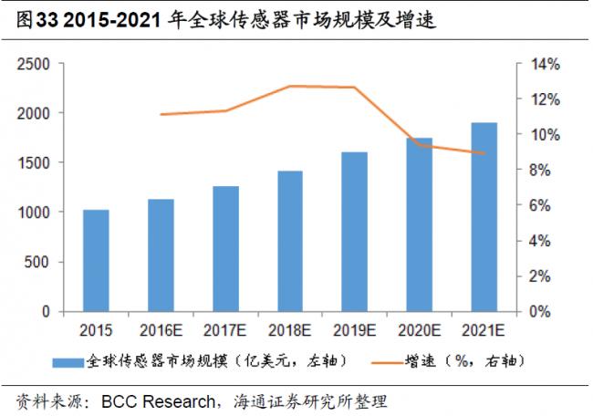 bccresearch-2015-2021-sensor-market-trends-global