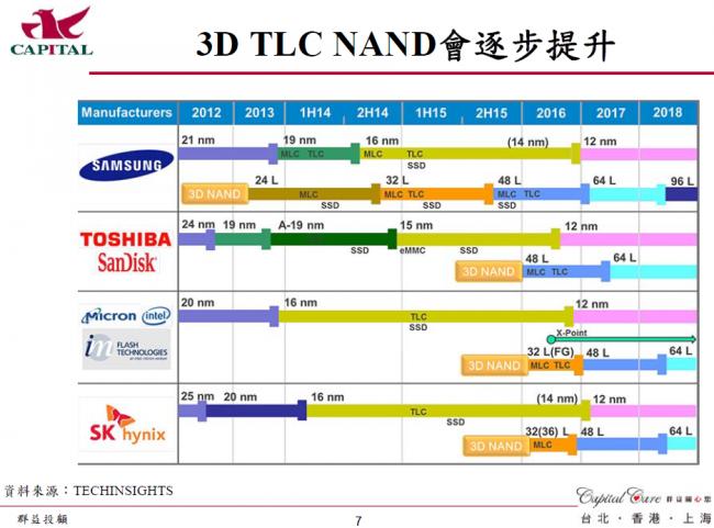 capitalcare-3d-tlc-nand-deve
