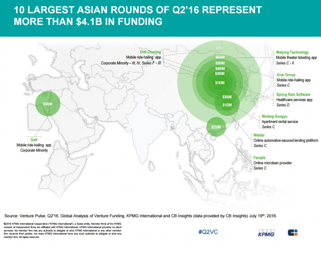 cbinsights-10-asian-largest-kpmg-2q16