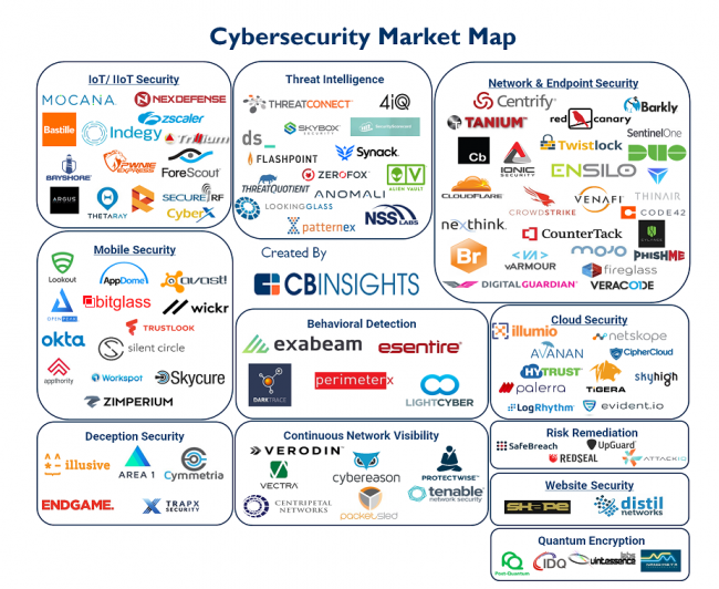 cbinsights-iiot-security-start-ups-105