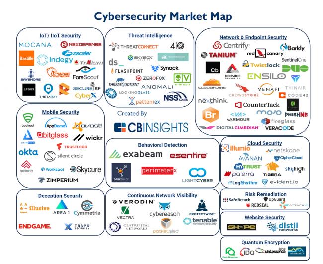 cbinsights-iiot-security-start-ups-105