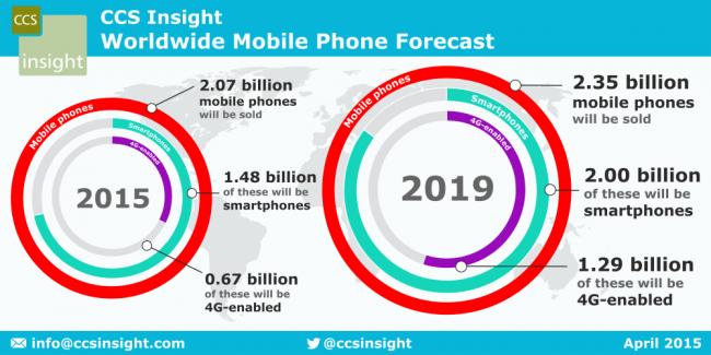 ccsinsight-smartphone-peak