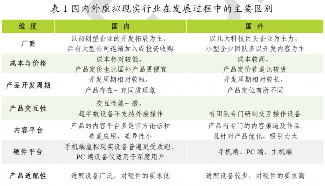 cesi-china-foreign-vr-development-comparison