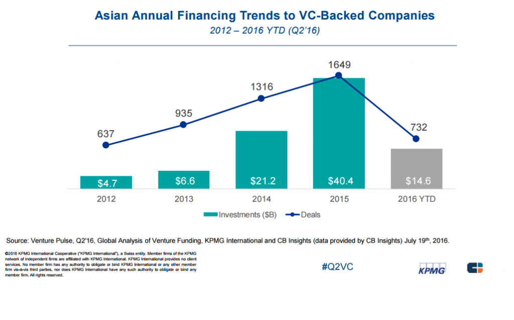 cninsights-asian-annual-finacing-trends