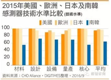 digitimes-2015-regional-sensors-comparison