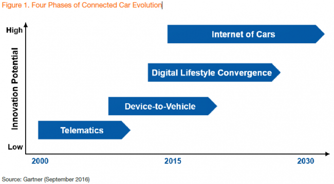 gartner-4-phases-of-connected-car
