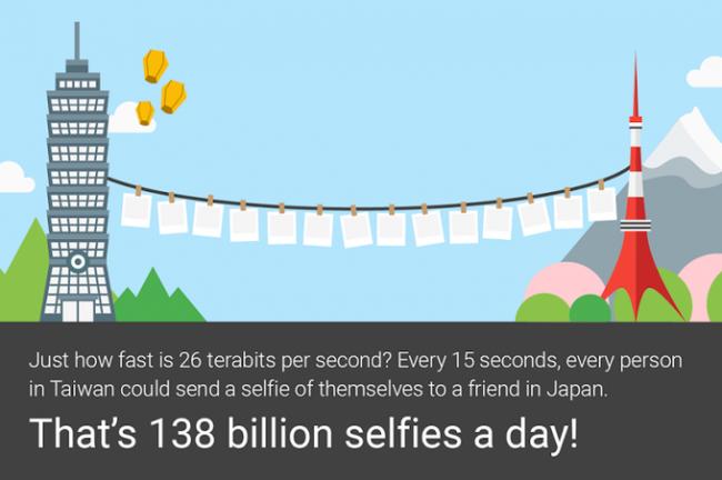 google-faster-26tbps
