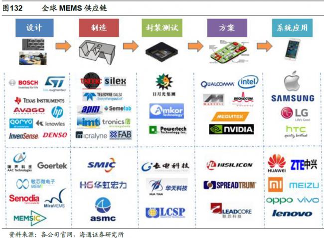 haitong-global-mems-supply-chain