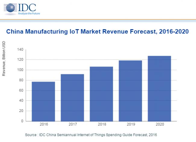 idc-china-manufacturing-iot-revenue-2016-2020
