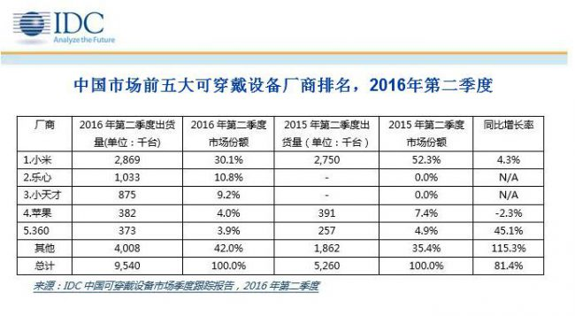 idc-china-wearables-2q16