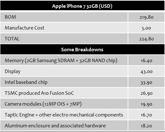 ihs-apple-iphone-7-bom