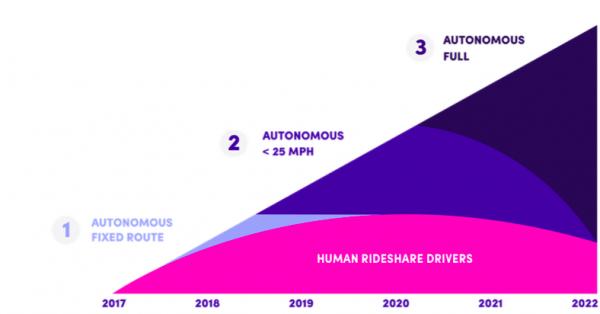 lyft-autonomous-car-3-phases