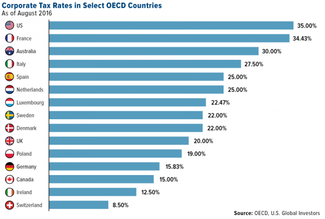oecd-corporate-tax-rates-in-select-countries