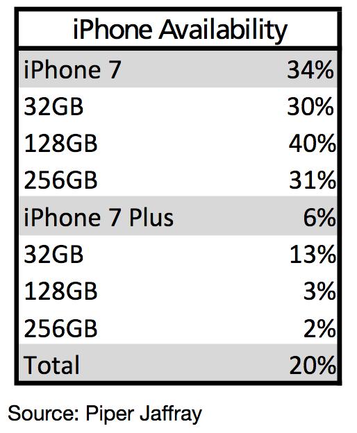 piperjaffray-iphone-7-sales