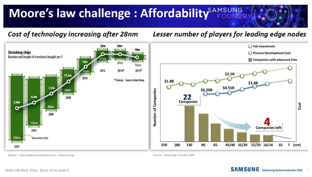 samsung-moore-law-28nm