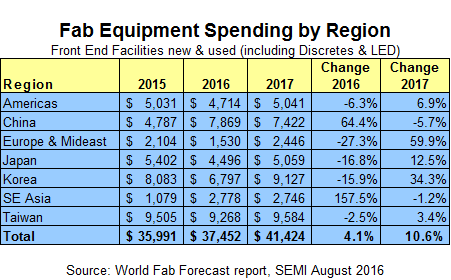 semi-aug-fab-equipment-spending-by-region