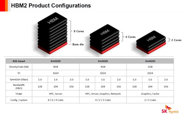 sk-hynix-hbm2-implementations