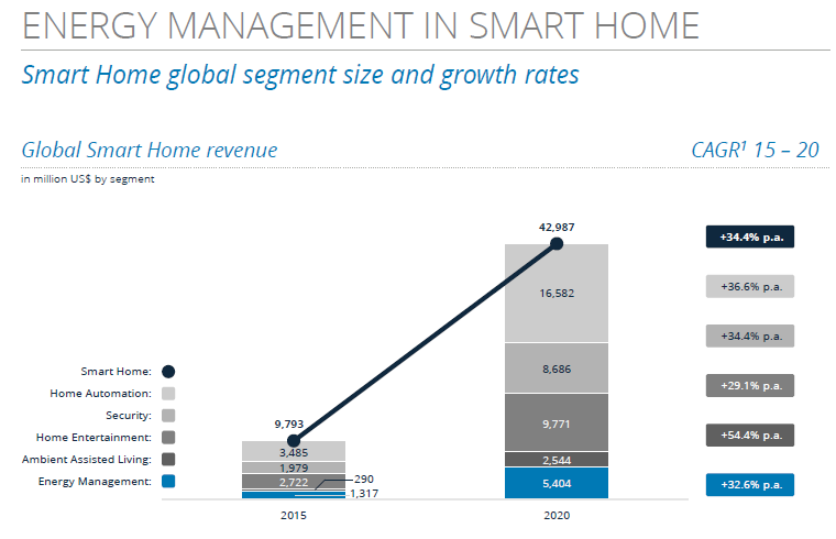 statista-global-smart-home-revenue