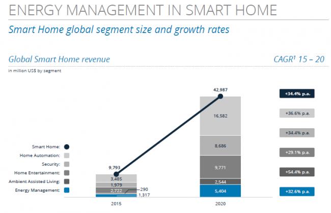 statista-global-smart-home-revenue