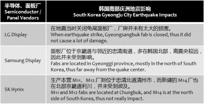 technews-korea-earthquake-impact