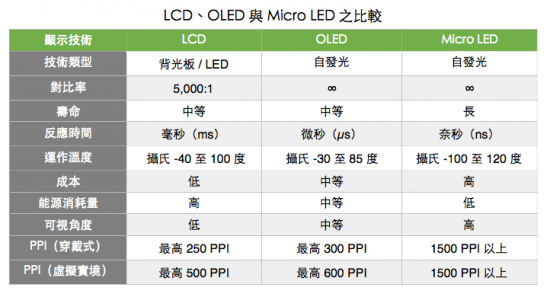 technews-microled-comparisons