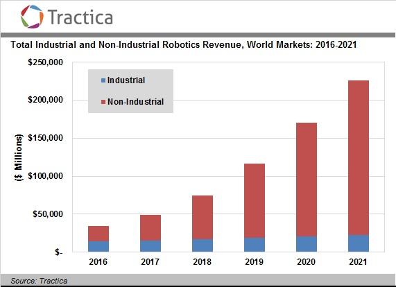 tractica-robotic-revenue-2016-2021
