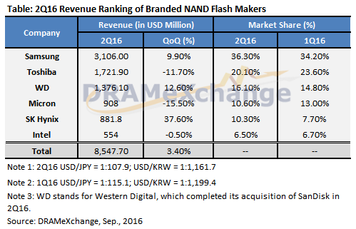 trendforce-2q16-nand-flash