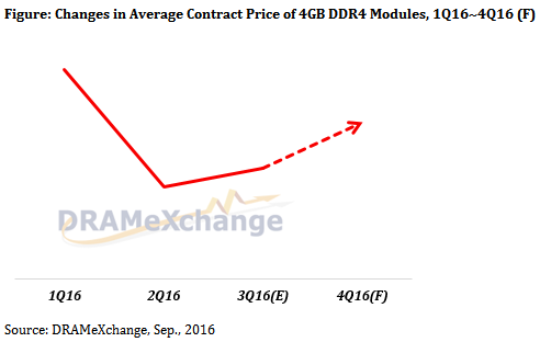 trendforce-dram-prices-4q16