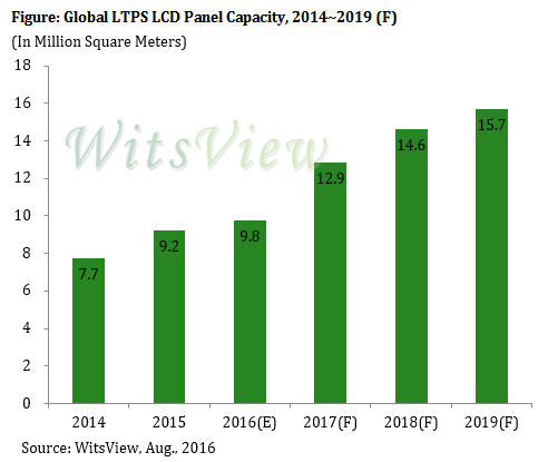 trendforce-global-ltps-2019
