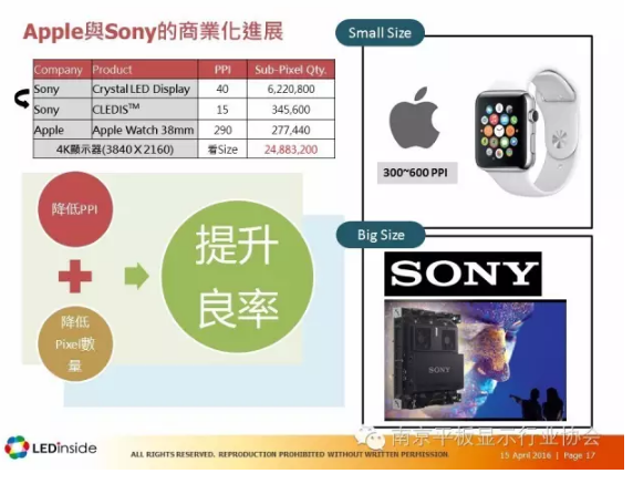 trendforce-microled-apple-sony