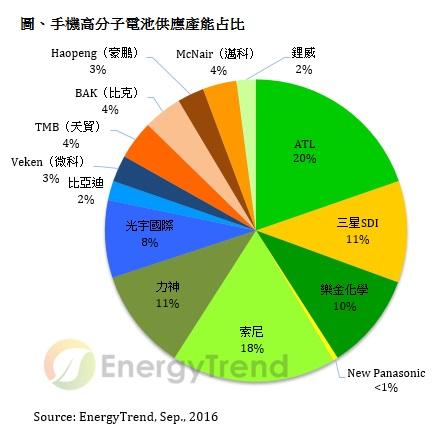trendforce-sept-2016-mobile-battery-share