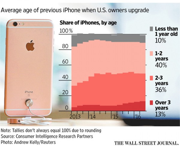 wsj-avg-age-of-previous-us-iphone-owners