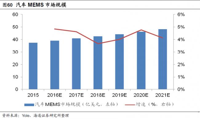 yole-mems-automotive-2021